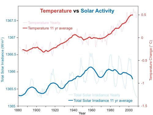 NASAGISS-solar-radiation