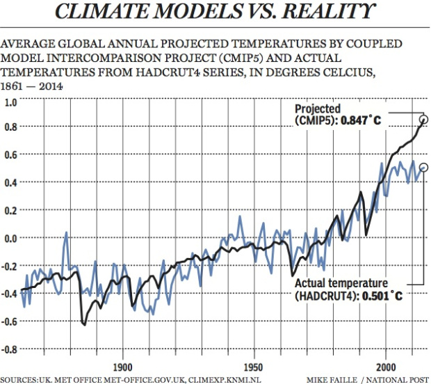climate hiatus