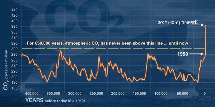 evidence_CO2_ucr
