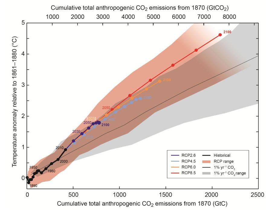 Image: IPCC